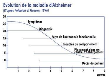 stades maladie alzheimer